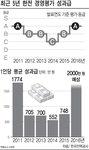 한국전력, 전기료 누진 폭탄 안기고 2000만 원씩 성과급 잔치