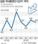 3분기 성장률 0.7%…4개 분기 연속 0%대