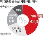"""�� ����� ������ ù 10%�롦""""�Ͼߡ�ź��"""" 42%"""