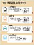 부산도시철도 100원, 김해경전철 200원 인상