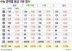 서울대 의예과 537~538점·연세대 경영 534점