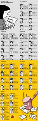 시의원 휴대전화 번호 공개…주민-시의원 카톡친구로 '생활정치'