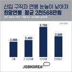 신입 희망연봉, 5년 전보다 390만 원 낮아져 평균 2천 568만 원