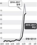 아동·청소년 독감환자 부산만 증가세