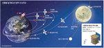 달 탐사 레이스 시작…막 오른 우주쟁탈전
