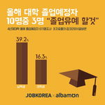 사상 최악 청년실업으로 대학 졸업예정자 10명 중 3명 졸업유예