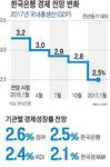 한국은행, 손 못 대는 금리…성장률 2.5%로 또 낮춰