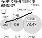 주택연금 작년 1만 명 신규가입…59% 증가