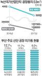 조선업의 추락, 녹산산단 땅값 1년새 20% 폭락