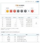 로또 제739회, 1등 4명 47억‥원주·춘천에 당첨자 몰려