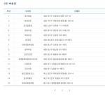 <로또복권 740회> 740회 로또 2등 경기 16곳으로 가장 많아...당첨금 6536만 원