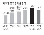 2.89%(서울 강남) vs 5%(경남 거제)…중도금 대출금리 지역 양극화