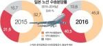 한-일 하늘길 여객수송, 저비용항공이 40% 넘어
