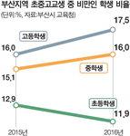 고교생 17% '비만'…패스트푸드 원인