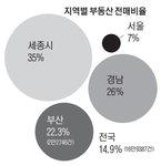 작년 부산 부동산 전매비율 서울의 3배