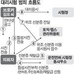 신분증 합성해 토익 대리응시…억대 챙긴 회사원