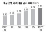 가계대출 금리 5개월째 상승…23개월 만에 최고치