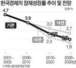 """""""2%에 갇힌 한국경제, 성장판 빨리 닫혔다"""""""