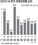 한국 성장률 둔화…OECD 회원국 중 2년 연속 10위권