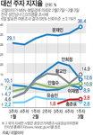 문재인 36.4% 황교안 14.9% 안희정 12.6%
