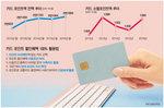 신용카드 포인트로 세금 내고 사회기부도 가능
