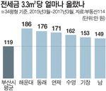 전세 4000만원(34평형 최근 2년 상승액) 급등 '재계약 쇼크'