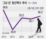 그냥 논다…'취업포기' 청년 36만 명