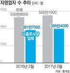 '나 홀로 자영업자' 14년 만에 최대 증가