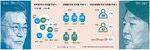 부울경의 전략적 선택…문재인 38%·안철수 35% 보혁 프레임