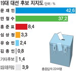 문재인 42.6%-안철수 37.2%…단일화 반대 55.9%