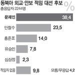 """""""문재인, 외교·안보 적임자"""" 38.4%로 1위"""