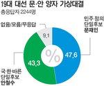 [3자 대결] 문재인 45.1% 안철수 40.3% 홍준표 10.1%…범보수 단일화 효과 미미