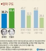"tbs 교통방송 ""KBS 연합뉴스 여론조사 '왜곡 의도' 의혹, 선관위 조사 착수"""