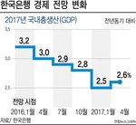 한국은행, 올해 성장률 전망 2.6%로 상향