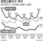 물가·실업률 경제고통지수 5년만에 최고