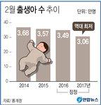 2월 신생아 역대 최저...올해 30만 명대로 추락 위기