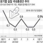 1분기 성장률 0.9%…수출·건설 '쌍끌이'