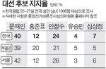 문재인 40% 안철수 24% 홍준표 12%