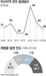 연중 두달 연무(煙霧·안개+스모그) 끼는 부산…초미세먼지 범벅