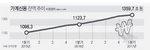 가계빚 1359조…1분기 17조 늘어
