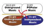 [박기철의 낱말로 푸는 인문생태학]<311> 언더 음악과 인디 음악:바뀌는 흐름