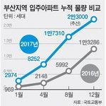 부산 올 2만3000가구 입주…부동산 요동