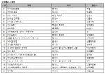 '문재인의 운명' 특별판 2주째 베스트셀러 부동의 1위