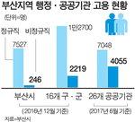 부산 정규직화에 수백 억…정부·시 비용분담 숙제