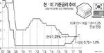 한국은행, 금리 인상 저울질