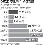 한국 청년실업률 11.2%…상승폭 OECD 중 최고