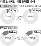 상반기 민간기업 대졸공채 합격자 100명 중 2.8명