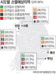 """""""부산 구·군 9곳 2040년 인구줄어 소멸"""""""