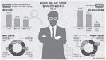 대기업보다 유망 중소기업 취업 선호