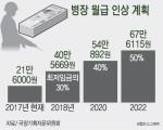 병장월급 내년 40만 원…2020년 54만 원